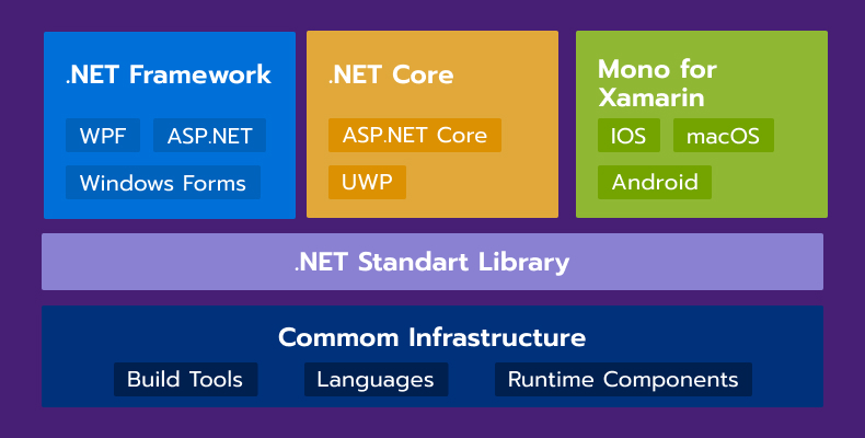 What is a .NET ecosystem?